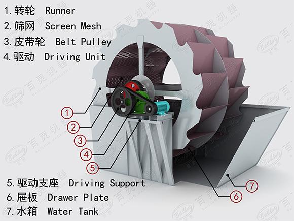 轮斗洗砂机剖面图