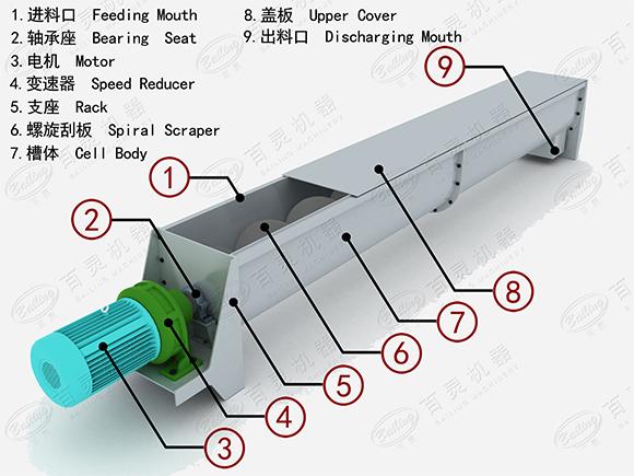 螺旋输送机剖面图